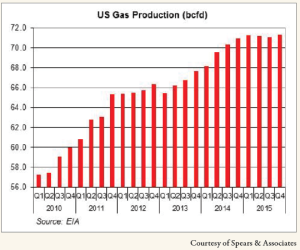 The US is expected to produce on average nearly 70 Bcfd of gas this year. The US Energy Information Administration expects a 5.4% increase in production in 2014 and an additional 2% growth in 2015.