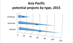 IHS data on the Asia Pacific region suggests there are a total of 140 floater and 120 jackup projects that could potentially start in 2015. However, it is probable that many of these will be postponed and some will no longer be commercially viable at today's oil prices.