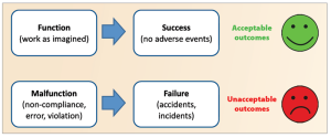 Figure 1: The Safety I approach to safety holds that success is achieved because all components – including people adhering to processes, procedures and rules – functioned as designed.