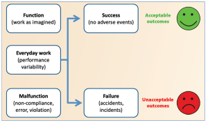 Figure 2: In the Safety II approach, companies look at everyday performance to explain success or failure. Performance, especially human performance, is variable to match the conditions and demands of everyday operational life.