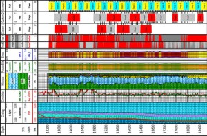 Halliburton's FracInsight service makes use of all existing data to understand the reservoir. This graph from the Eagle Ford shows how the system processes measurements enabled by pulsed neutron technology through casing. The measurements are calibrated back to open-hole logs, which are then used to distinguish lithology, porosity and stress in the FracInsight processing.