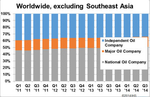It's apparent that majors hold a larger proportion of rig contracts in Southeast Asia while independents hold a bigger share in other parts of the world. Percentages for contracts from NOCs, meanwhile, are comparable, according to these IHS charts.