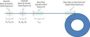 Figure 4: Coil samples from Section D on the reel end experienced internal single-sided exposure.