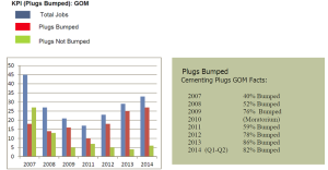 Figure 5 lists the percentage of subsea release plugs bumped in one operator's Gulf of Mexico wells. Prior to the introduction of the plug locator system in 2012, the percentage of plugs that were bumped was 76% or less. After the plug locator system was introduced, the percentage of bumped plugs improved to the 80% range.