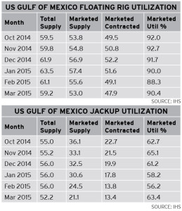 IHS data shows that there are significantly fewer jackups being marketed in the US Gulf, down from around 36 in October 2014 to around 21 in March 2015. March's marketed utilization rate was 63.4%. The marketed utilization rates for floating rigs have remained more stable, going from 92% in October 2014 to 90.4% in March.