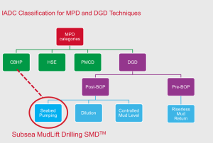 Figure 2 : IADC has classified the various MPD and DGD techniques into different categories. Chevron's Subsea MudLift Drilling is classified under the DGD/Seabed Pumping method but also can be used to perform constant bottomhole pressure MPD.