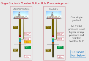 Figure 5: The single gradient-constant bottomhole pressure approach maintains constant BHP by setting the MLP inlet higher to trap pressure in static conditions. This method is ideal to manage equivalent circulating density in narrow-margin fields, similar to conventional CBHP methods.