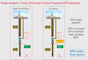 Figure 6: The single gradient-pump off AFP approach pumps AFP to maintain near-constant BHP. It is ideal in pressure regression zones.