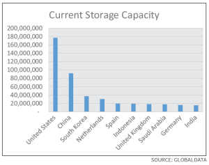 The pressure on oil storage capacities could put more stress on oil prices. The current global storage capacity is approximately 733 cu m, with the US holding 175 cu m of capacity, compared with 95 cu m in China and 10-20 cu m for Western Europe.