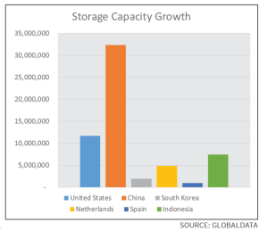 By 2018, global storage capacity is projected to expand to approximately 870 cu m, with capacity in the US increasing by 12 cu m and China's growing by approximately 32  cu m.