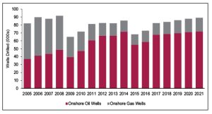 After peaking in 2008, the number of global oil and gas land wells drilled annually declined for two years, then showed a steady increase up to 2014. Onshore drilling is expected to begin another upward cycle in 2017, according to Douglas-Westwood's World Drilling and Production Forecast 2005-2021. In 2021, the total number of onshore wells drilled is expected to be slightly higher than the 8,000 drilled in 2005, but with the number of gas wells declining and the number of oil wells significantly increasing.