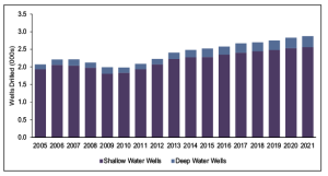 Douglas-Westwood's World Drilling and Production Forecast 2005-2021 projects a slow but steady increase in the number of offshore wells drilled in the next seven years, with shallow-water wells continuing to account for the overwhelming majority of new offshore wells. The number of offshore wells drilled in 2021 is expected to be just above 2,500, with more than 2,000 of them in shallow waters.