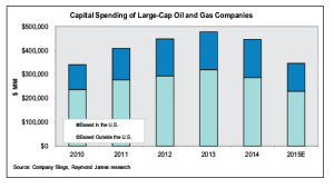 Global investment spending by 34 large oil and gas companies is estimated to fall by 20-25% this year, back to 2010 levels, according to a report issued in March by Raymond James. Oil prices at the end of Q4 this year will be a key indicator of CAPEX spending going forward because that is when budgets are determined.