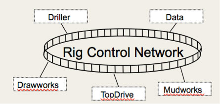 rig-control-network