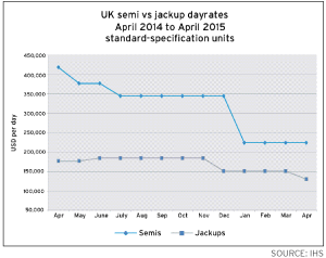 Average fixture rates for both semisubmersibles and jackups in the UK have fallen since April 2014. Semis in April 2015 were getting an average dayrate in the low $200,000s, while jackups were getting less than $150,000.