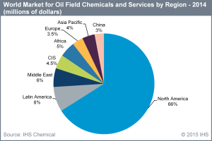 In 2014, IHS data shows that North America constituted 66% of the world market for oilfield chemicals, followed distantly by Latin America at 8%.