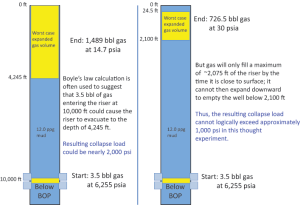 Conventional exaggeration of worst-case collapse load caused by riser gas.