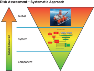 Figure 2: The FMECA is a bottom-up approach. It emphasizes failure escalation from component to sub-system to system to the entire rig.