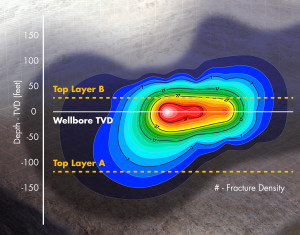 This heat map from MicroSeismic Inc shows a vertical view of propped fracture distribution from a completions evaluation workflow. The company uses surface, near-surface and downhole arrays to quantify fracture length and height.