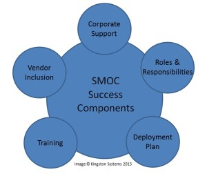 Figure 1: Corporate support, deployment plan, enforcement of roles and responsibilities, adequate training and vendor inclusion represent five components for success with software management of change. Ensuring these components are in place also increases a rig's overall level of protection.