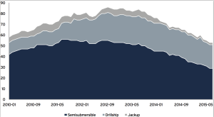 Data from Infield Systems shows Brazil's rig count reached a high in 2013. Since 2014, the count has been declining, especially for semisubmersibles, although demand for drillships has also fallen.