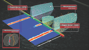 innacle uses data integration to do real-time stimulation analysis. Microseismic sensors, imaging and monitoring are combined with fiber optics, which uses distributed temperature sensing or distributed acoustic surveys to determine if fluid is going into the formation.