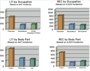 top: Floormen suffered the greatest number of LTIs and recordable incidents in 2014. BOTTOM: Fingers accounted for the highest number of LTIs and recordable incidents.
