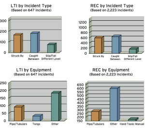 "top: Caught-between and struck-by incidents were the most frequent causes of both recordable incidents and LTIs. BOTTOM: By equipment type, most LTIs and recordable incidents were attributed to the ""other"" category."