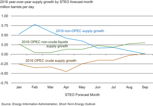 The forecast for 2016 OPEC supply has risen due to the Iran nuclear deal, while non-OPEC supply forecasts have fallen, driven by lower US growth, according to the US Energy Information Administration (EIA).