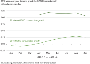 In 2016, the year-on-year growth in consumption of petroleum and other liquids is expected to average around 250,000 BPD in OECD countries. Demand from non-OECD countries is expected to grow by more than 1 million BPD, according to the EIA's September forecast.