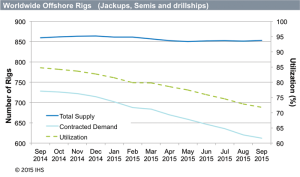 While the total supply of offshore rigs has remained steady from September 2014 to September 2015, at around 850 units, both utilization and contracted demand have declined significantly in the same time period. Total utilization slid from 85% last year to 71% in September. In order to rebalance the supply and demand relationship for these rigs, IHS Offshore Rig Consultant Tom Kellock suggested that drilling contractors consider scrapping more rigs.