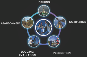 Figure 1: Designing an efficient cement sheath requires a holistic view of cement mechanical integrity modeling. Cement design engineers must not only engage the drilling and completion engineers but also include insight from production, reservoir and formation evaluation engineers. These engagements enable the engineer to develop a holistic view of the anticipated changes in wellbore and reservoir stresses during its life.