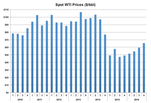 Spears and Associates is forecasting that the WTI price will begin a slow recovery in 2016, potentially surpassing $60/bbl in the latter part of the year. At that price, the company said, rig activity should begin to increase, leading to a 15-20% increase in rig count over the course of 2017.