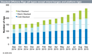 The number of stacked rigs has risen by approximately 125 in the past year. For more than half of these stacks, drilling contractors have opted for either warm or hot stacks in case rig demand suddenly rises.