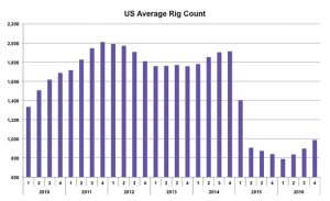 The US rig count began its significant decline starting in Q1 2015. Overall, Spears and Associates expects the land rig count to average 1,000 for 2015 and 870 in 2016, representing a 13% decline. Vertical rigs have been especially impacted by this decline, and many will likely be scrapped.