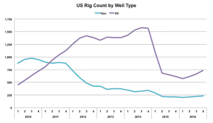 Oily shale plays have seen sharper declines in rig activity than their gas-heavy counterparts because oil prices have fallen more dramatically than natural gas prices, according to Spears and Associates.