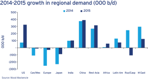 Looking at oil demand by region, Wood Mackenzie data shows that the US and China, as well as other Asian countries, saw the biggest increase. However, demand in Japan and Europe fell significantly in both 2014 and 2015.