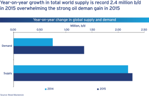 While demand for oil grew in both 2014 and 2015, Wood Mackenzie data shows that the world's oil supply has rapidly increased in the same period, outpacing demand. The year-on-year supply growth in 2015 is a record 2.4 million BPD.