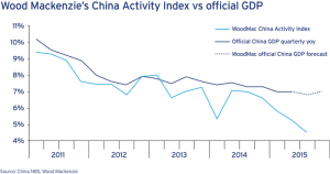 Bottom: Wood Mackenzie's proprietary measure of Chinese economic activity, the China Activity Index, shows a steep decline in the country's economic activity in 2015. The index estimates that China's economy grew by just 4.5% in Q3 2015.