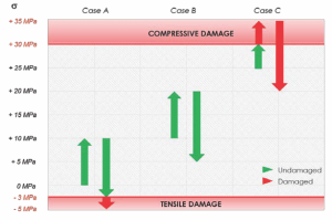 Figure 2 : This example illustrates the importance of knowing the initial state of stress in the cement after it has set. Mistaking the initial state of stress can lead to a cement design that can fail.
