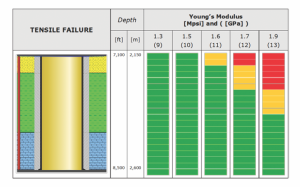 Figure 4 : Increasing Young's modulus increases the risk to damage cement sheath.