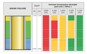 igure 6 : Increasing uni-axial compressive strength decreases the risk to damage cement sheath.