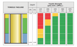 Figure 8 : Increasing tensile strength decreases the risk to damage cement sheath.
