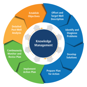 Baker Hughes applies a systems approach to drilling optimization using a Knowledge Management Wheel that outlines the process, from establishing clear objectives to detailed post-well analysis.