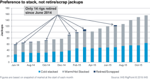 Data from IHS shows there has been little notable scrapping of jackups since June 2014, as only 14 of these rigs have left the market up until late 2015.