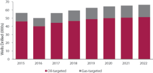 The number of global onshore wells drilled per year is projected to drop from 56,383 in 2015 to 50,182 in 2016, before beginning to increase again in 2017 and through 2022, according to Douglas-Westwood.