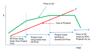 Relationship between Oil Price and Project Cost. Image courtesy of Keppel FELS.