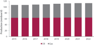 Global onshore oil and gas production is expected to remain consistent through 2022, increasing only slightly from approximately 107 million BOED in 2016 to 113 million BOED in 2022.