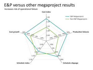 Figure 2: The risk of operational failure for E&P projects is higher compared with non-E&P megaprojects.