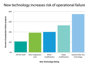 Figure 4: The risk of project failure is multiplied when there is new technology, or first-time design, being used.